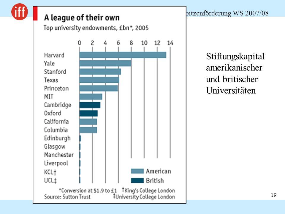 Chancengerechtigkeit und Spitzenförderung WS 2007/08 19 Stiftungskapital amerikanischer und britischer Universitäten