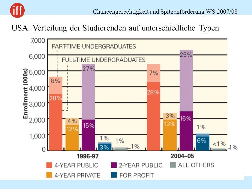 Chancengerechtigkeit und Spitzenförderung WS 2007/08 24 USA: Verteilung der Studierenden auf unterschiedliche Typen