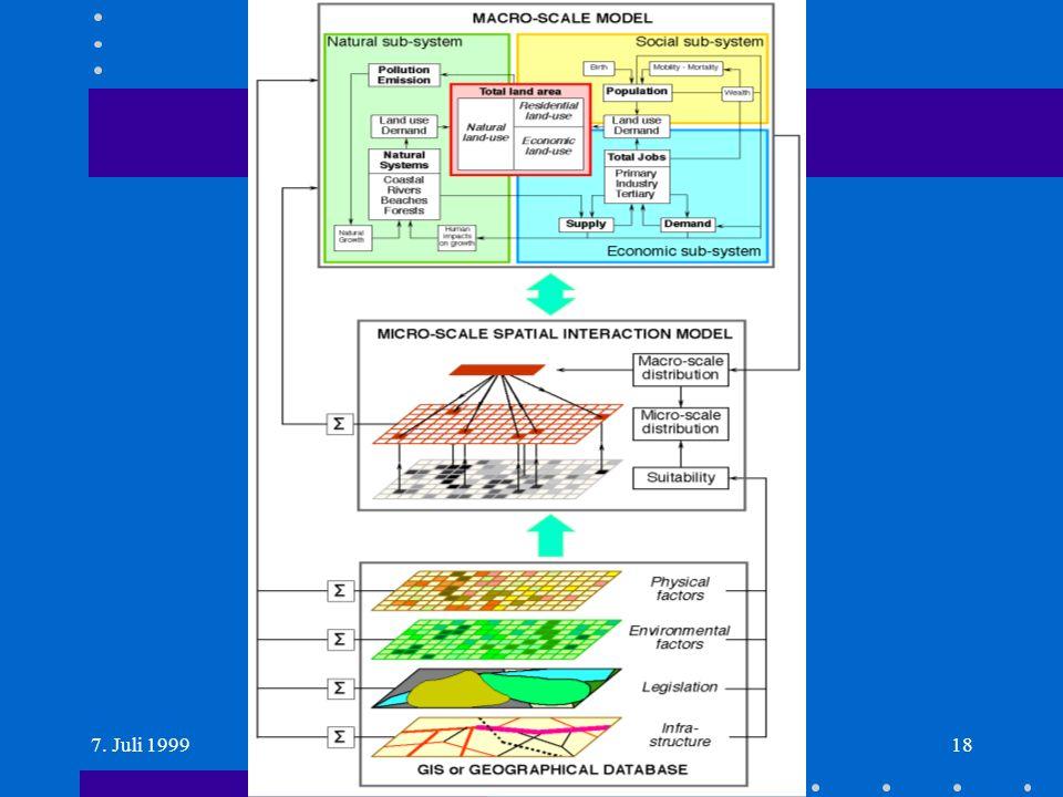 7. Juli 1999Mandl: Simulation Geographischer Systeme 18
