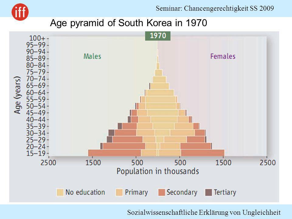 Sozialwissenschaftliche Erklärung von Ungleichheit Seminar: Chancengerechtigkeit SS 2009 Age pyramid of South Korea in 1970