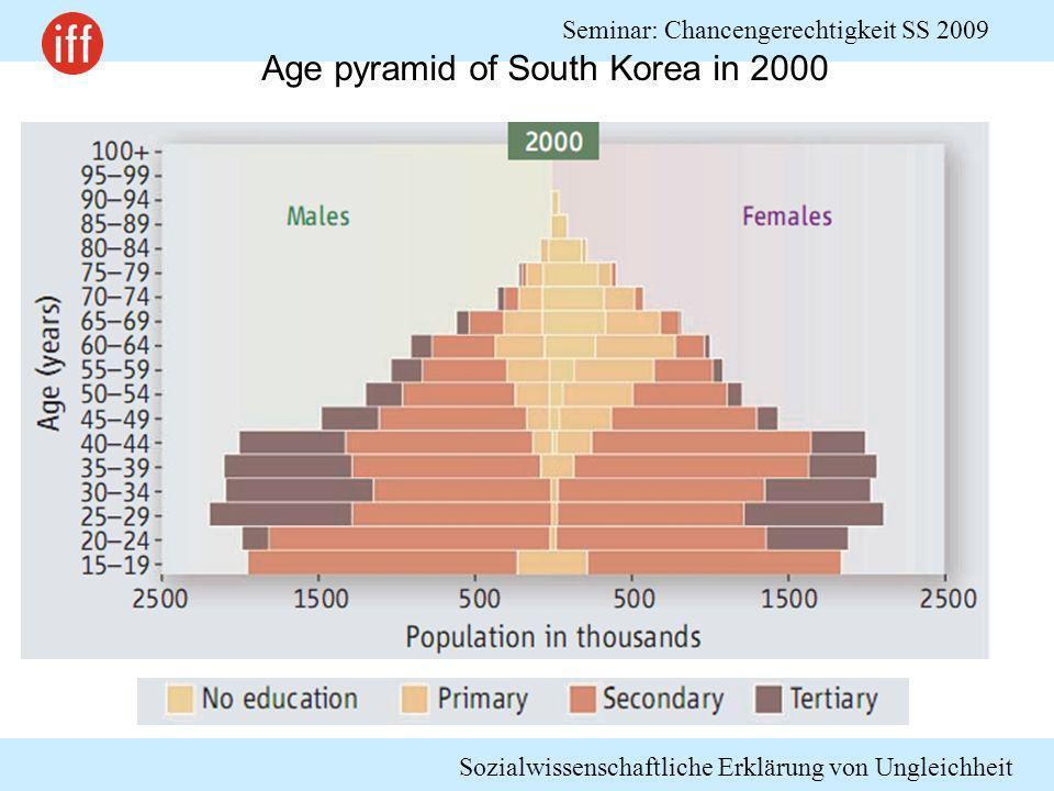 Sozialwissenschaftliche Erklärung von Ungleichheit Seminar: Chancengerechtigkeit SS 2009 Age pyramid of South Korea in 2000