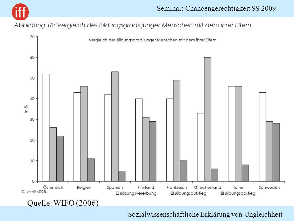 Sozialwissenschaftliche Erklärung von Ungleichheit Seminar: Chancengerechtigkeit SS 2009 Quelle: WIFO (2006)