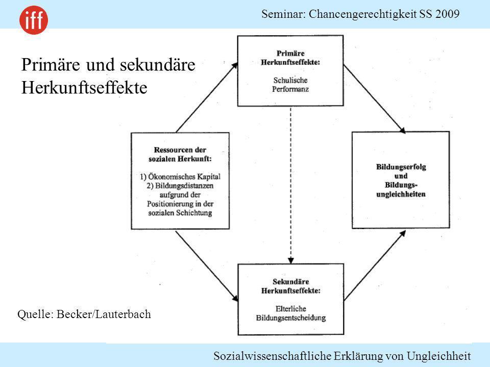 Sozialwissenschaftliche Erklärung von Ungleichheit Seminar: Chancengerechtigkeit SS 2009 Primäre und sekundäre Herkunftseffekte Quelle: Becker/Lauterb