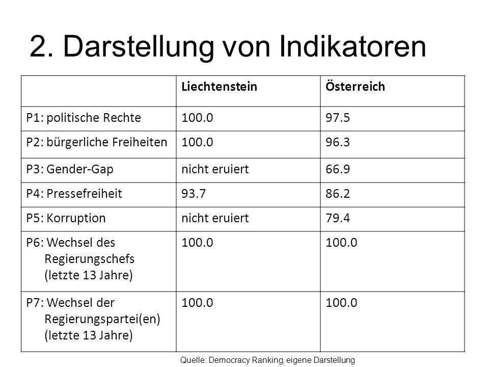 2. Darstellung von Indikatoren LiechtensteinÖsterreich P1: politische Rechte100.097.5 P2: bürgerliche Freiheiten100.096.3 P3: Gender-Gapnicht eruiert6