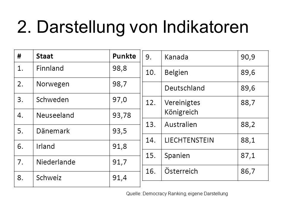 2. Darstellung von Indikatoren #StaatPunkte 1.Finnland98,8 2.Norwegen98,7 3.Schweden97,0 4.Neuseeland93,78 5.Dänemark93,5 6.Irland91,8 7.Niederlande91