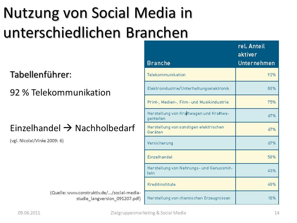 Nutzung von Social Media in unterschiedlichen Branchen 09.06.201114Zielgruppenmarketing & Social Media Tabellenführer Tabellenführer: 92 % Telekommuni