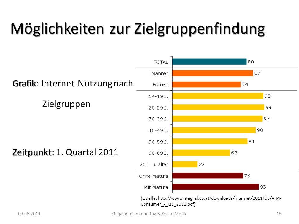 Möglichkeiten zur Zielgruppenfindung Grafik Grafik: Internet-Nutzung nach Zielgruppen Zeitpunkt Zeitpunkt: 1. Quartal 2011 09.06.201115Zielgruppenmark