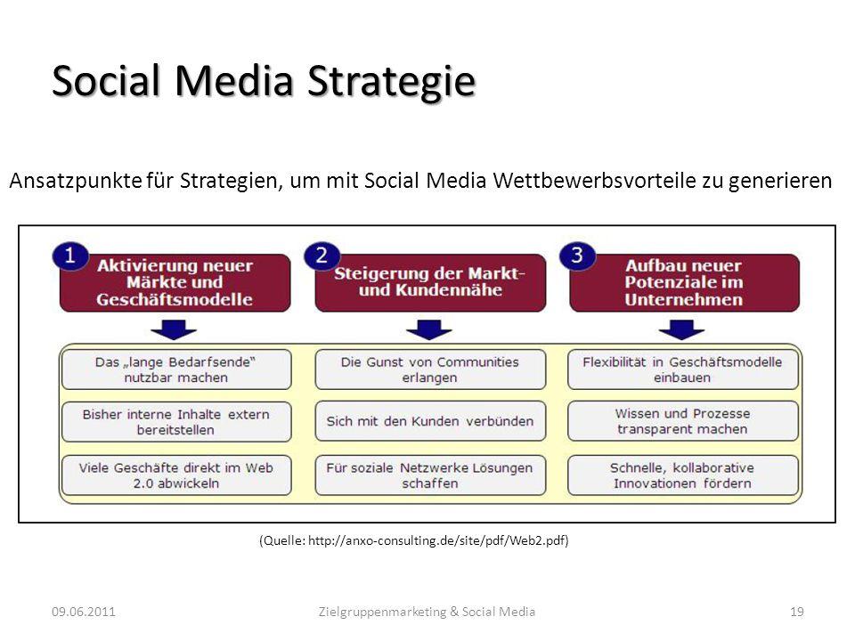 Social Media Strategie Ansatzpunkte für Strategien, um mit Social Media Wettbewerbsvorteile zu generieren 09.06.201119Zielgruppenmarketing & Social Me