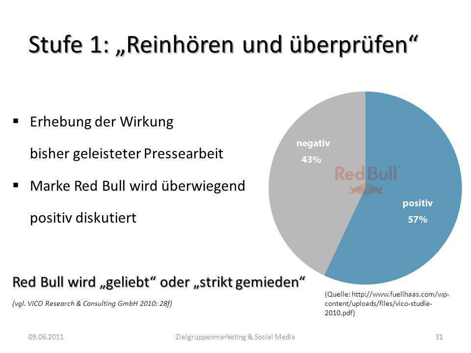 Stufe 1: Reinhören und überprüfen Erhebung der Wirkung bisher geleisteter Pressearbeit Marke Red Bull wird überwiegend positiv diskutiert Red Bull wir
