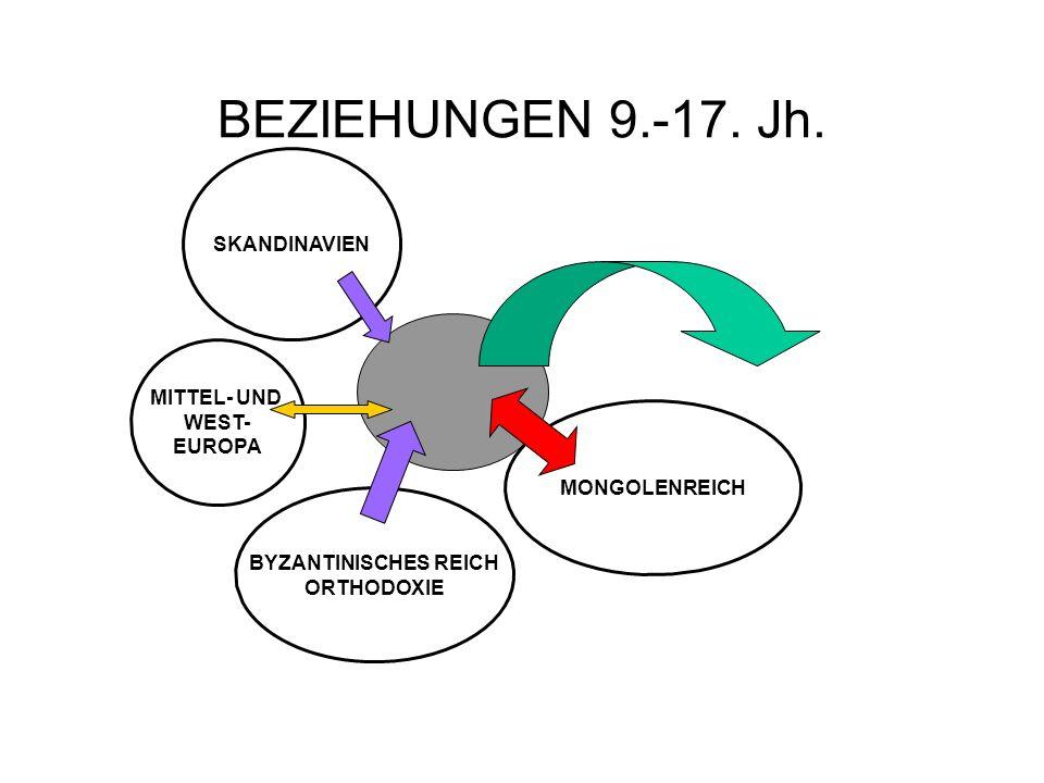 BEZIEHUNGEN 9.-17. Jh. SKANDINAVIEN MITTEL- UND WEST- EUROPA MONGOLENREICH BYZANTINISCHES REICH ORTHODOXIE