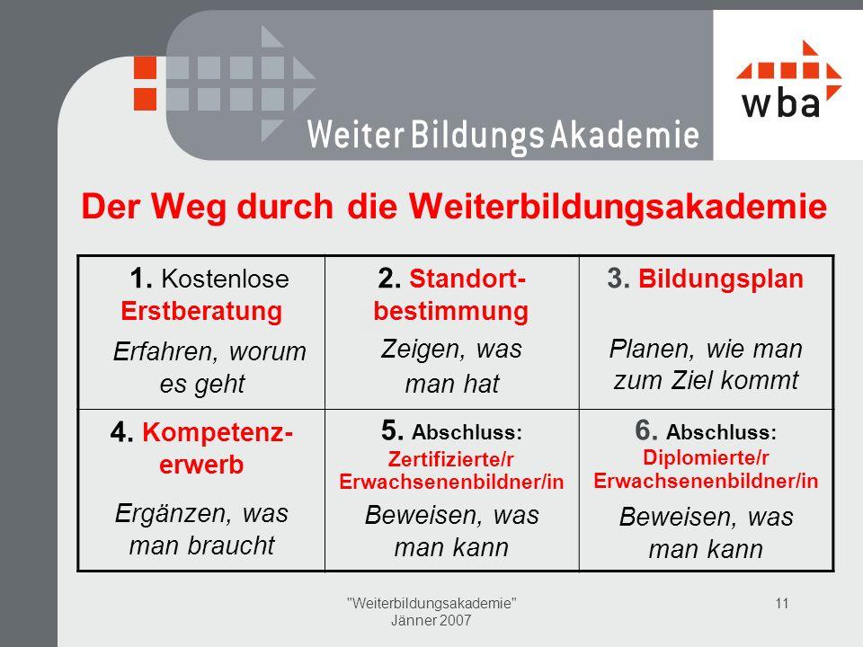 Weiterbildungsakademie Jänner 2007 11 Der Weg durch die Weiterbildungsakademie 1.