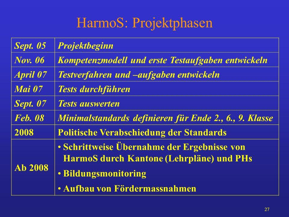 27 HarmoS: Projektphasen Sept. 05Projektbeginn Nov. 06Kompetenzmodell und erste Testaufgaben entwickeln April 07Testverfahren und –aufgaben entwickeln