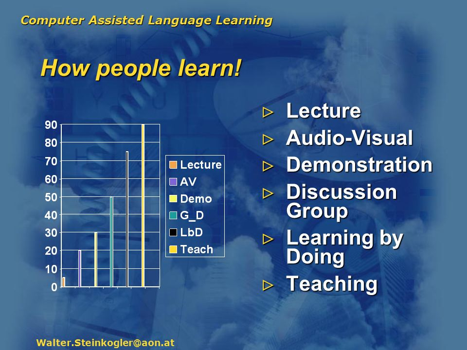 Computer Assisted Language Learning Walter.Steinkogler@aon.at How people learn! Lecture Audio-Visual Demonstration Discussion Group Learning by Doing