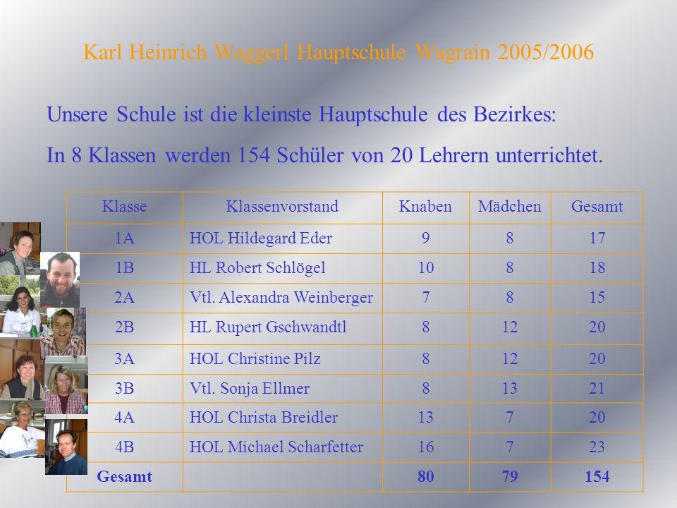 Karl Heinrich Waggerl Hauptschule Wagrain 2005/2006 Unsere Schule ist die kleinste Hauptschule des Bezirkes: In 8 Klassen werden 154 Schüler von 20 Le