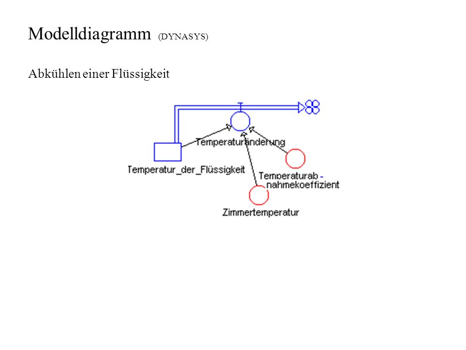 Modelldiagramm (DYNASYS) Abkühlen einer Flüssigkeit