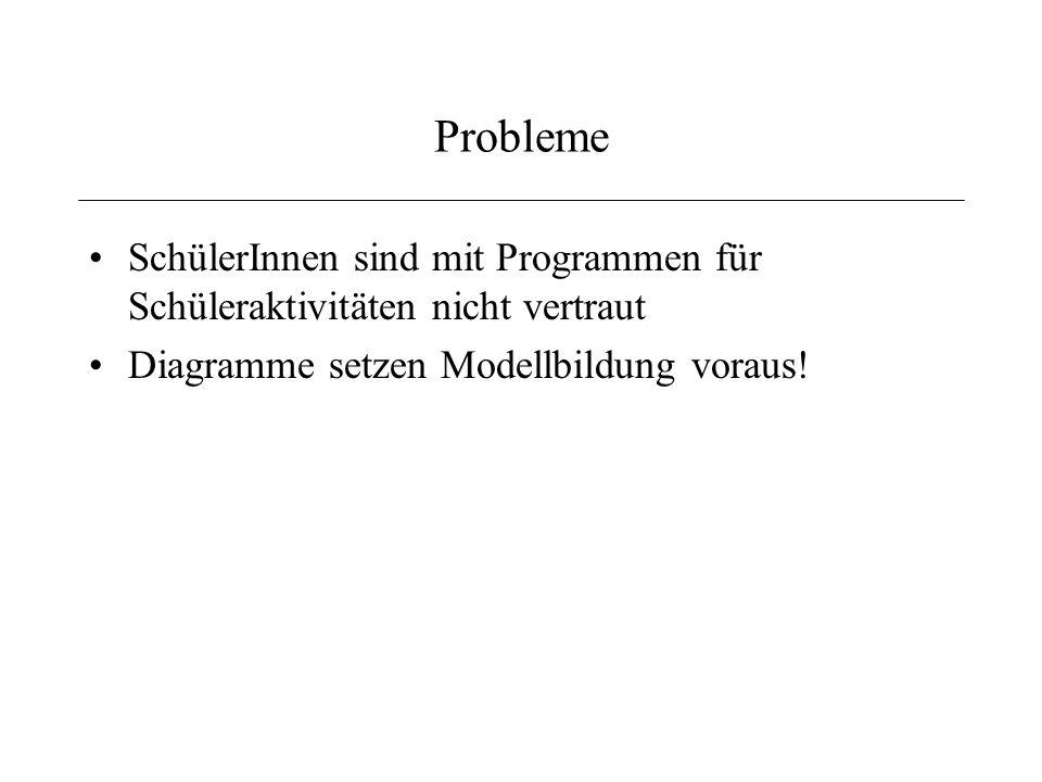 Probleme SchülerInnen sind mit Programmen für Schüleraktivitäten nicht vertraut Diagramme setzen Modellbildung voraus!