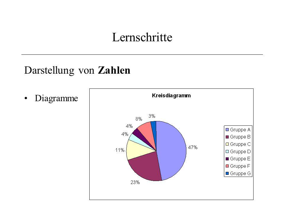 Lernschritte Darstellung von Prozessen Flussdiagramm –Verzweigung, Tätigkeit,...