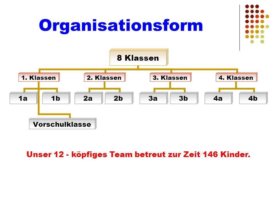 Organisationsform 8 Klassen 1. Klassen 1a Vorschulklasse 1b 2. Klassen 2a2b 3. Klassen 3a3b 4. Klassen 4a4b Unser 12 - köpfiges Team betreut zur Zeit