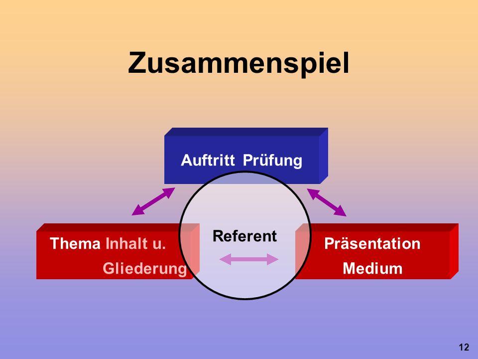 12 Auftritt Prüfung Thema Inhalt u. Gliederung Präsentation Medium Referent Zusammenspiel