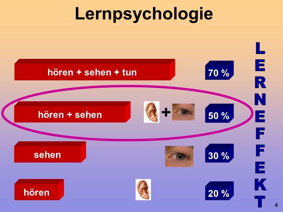5 Lernpsychologie hören + sehen 50 % + immer visualisieren! Ein Bild sagt mehr als 1000 Wörter!