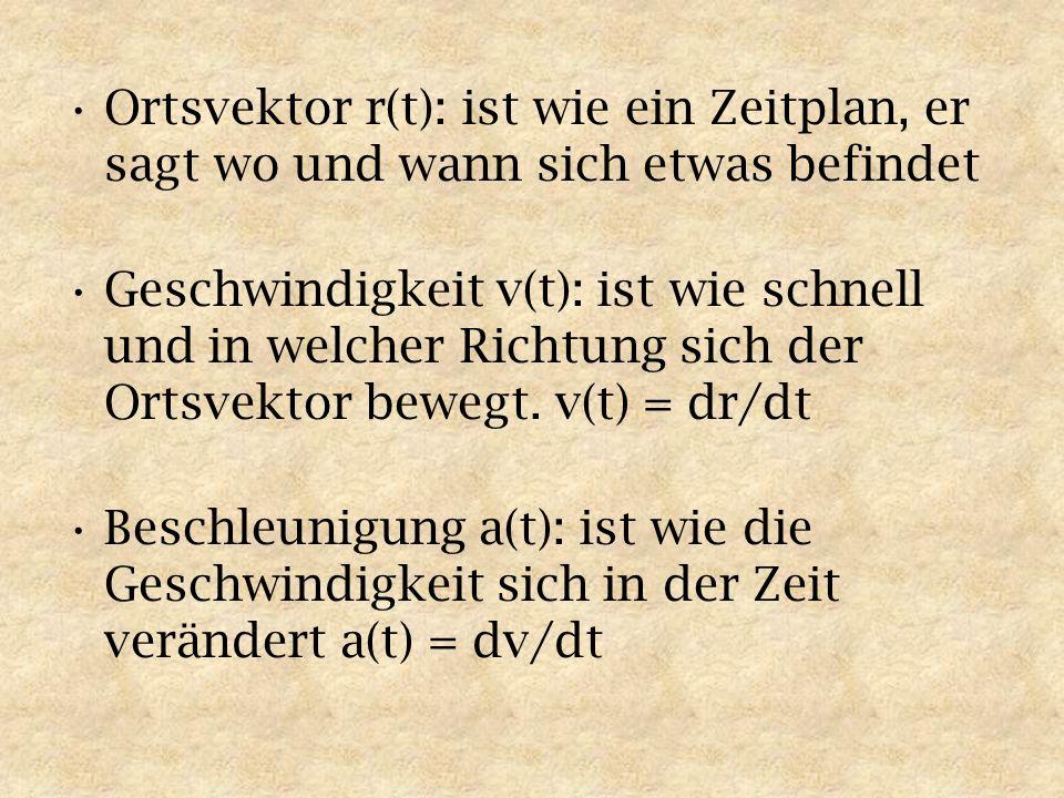 Ortsvektor r(t): ist wie ein Zeitplan, er sagt wo und wann sich etwas befindet Geschwindigkeit v(t): ist wie schnell und in welcher Richtung sich der