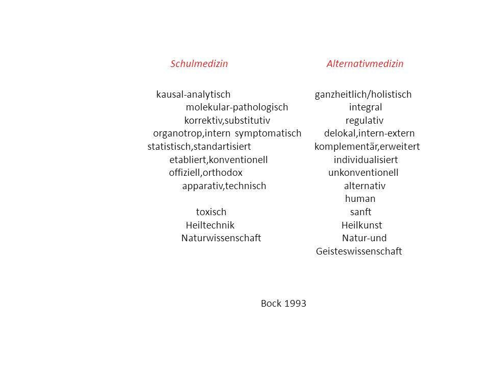 Schulmedizin Alternativmedizin kausal-analytisch ganzheitlich/holistisch molekular-pathologisch integral korrektiv,substitutiv regulativ organotrop,intern symptomatisch delokal,intern-extern statistisch,standartisiert komplementär,erweitert etabliert,konventionell individualisiert offiziell,orthodox unkonventionell apparativ,technisch alternativ human toxisch sanft Heiltechnik Heilkunst Naturwissenschaft Natur-und Geisteswissenschaft Bock 1993