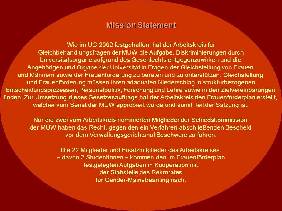 Vertretung des Arbeitskreises in der Schiedskommission der MUW Herr Univ.