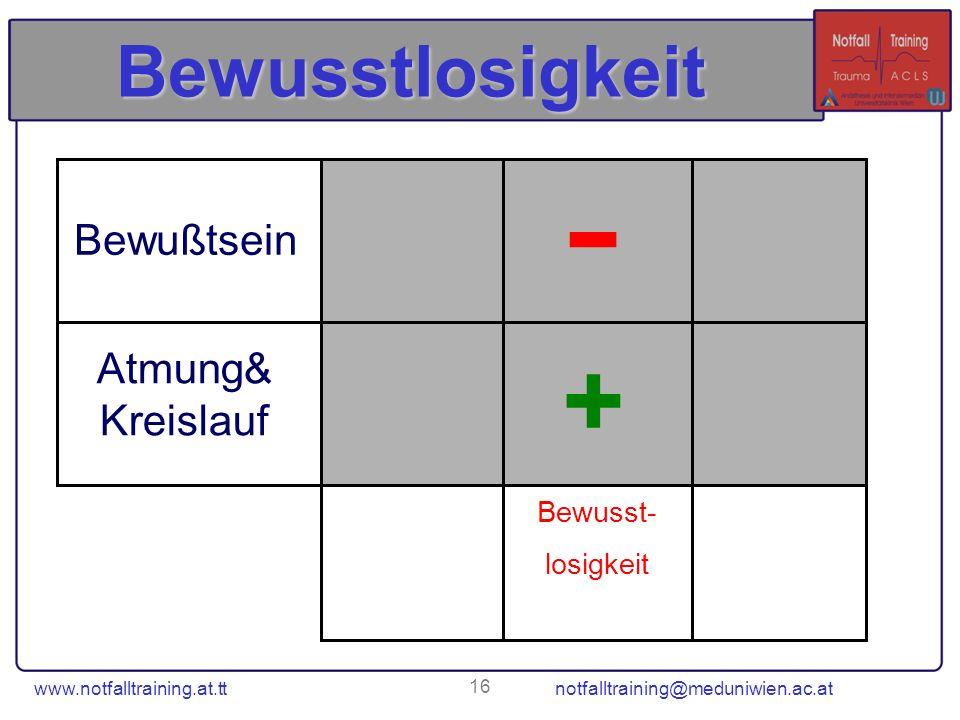 www.notfalltraining.at.tt notfalltraining@meduniwien.ac.at 16 Bewusstlosigkeit Bewusst- losigkeit + - Atmung& Kreislauf Bewußtsein