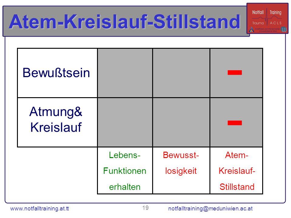 www.notfalltraining.at.tt notfalltraining@meduniwien.ac.at 19 Atem-Kreislauf-Stillstand Lebens- Funktionen erhalten Bewusst- losigkeit Atem- Kreislauf