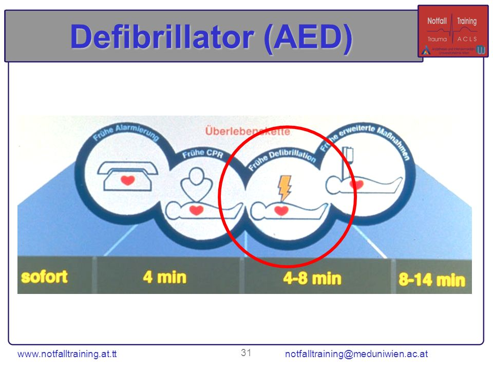 www.notfalltraining.at.tt notfalltraining@meduniwien.ac.at 31 Defibrillator (AED)
