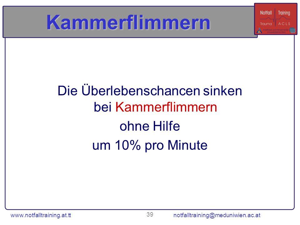 www.notfalltraining.at.tt notfalltraining@meduniwien.ac.at 39 Kammerflimmern Die Überlebenschancen sinken bei Kammerflimmern ohne Hilfe um 10% pro Min
