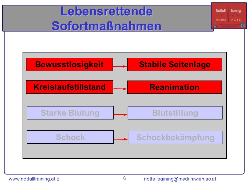 www.notfalltraining.at.tt notfalltraining@meduniwien.ac.at 6 Lebensrettende Sofortmaßnahmen Starke BlutungBlutstillung Bewusstlosigkeit Stabile Seiten