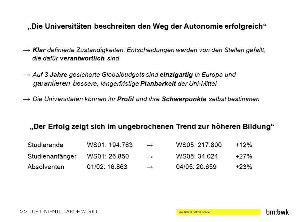 >> DIE UNI-MILLIARDE WIRKT Die Universitäten beschreiten den Weg der Autonomie erfolgreich Der Erfolg zeigt sich im ungebrochenen Trend zur höheren Bildung StudierendeWS01: 194.763WS05: 217.800+12% StudienanfängerWS01: 26.850WS05: 34.024+27% Absolventen01/02: 16.86304/05: 20.659 +23% Klar definierte Zuständigkeiten: Entscheidungen werden von den Stellen gefällt, die dafür verantwortlich sind Klar definierte Zuständigkeiten: Entscheidungen werden von den Stellen gefällt, die dafür verantwortlich sind Auf 3 Jahre gesicherte Globalbudgets sind einzigartig in Europa und garantieren b essere, längerfristige Planbarkeit der Uni-Mittel Auf 3 Jahre gesicherte Globalbudgets sind einzigartig in Europa und garantieren b essere, längerfristige Planbarkeit der Uni-Mittel Die Universitäten können ihr Profil und ihre Schwerpunkte selbst bestimmen Die Universitäten können ihr Profil und ihre Schwerpunkte selbst bestimmen