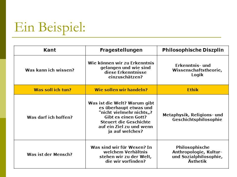 Ein Beispiel: KantFragestellungenPhilosophische Diszplin Was kann ich wissen? Wie können wir zu Erkenntnis gelangen und wie sind diese Erkenntnisse ei