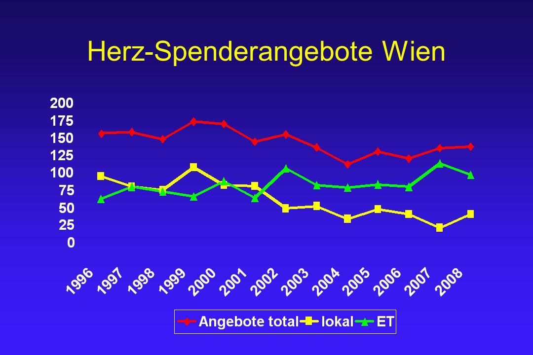 Herz-Spenderangebote Wien