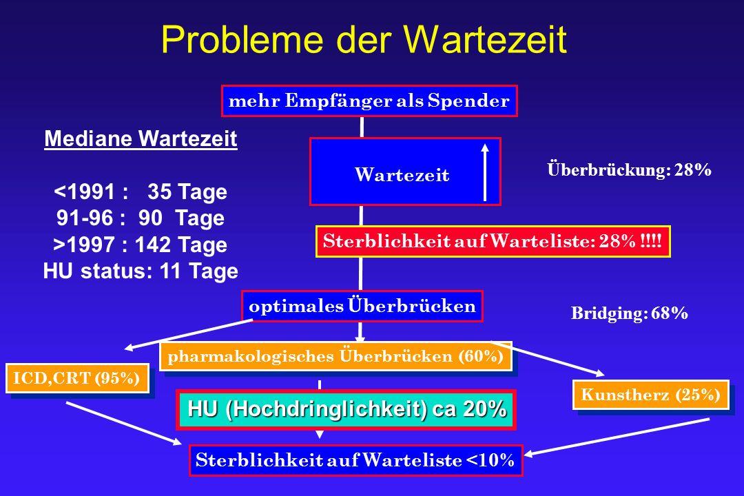 Probleme der Wartezeit mehr Empfänger als Spender Wartezeit Sterblichkeit auf Warteliste: 28% !!!! optimales Überbrücken pharmakologisches Überbrücken