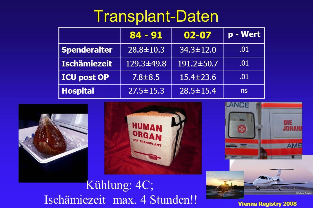 Transplant-Daten 84 - 9102-07 p - Wert Spenderalter28.8±10.334.3±12.0.01 Ischämiezeit129.3±49.8191.2±50.7.01 ICU post OP7.8±8.515.4±23.6.01 Hospital27.5±15.328.5±15.4 ns Vienna Registry 2008 Kühlung: 4C; Ischämiezeit max.