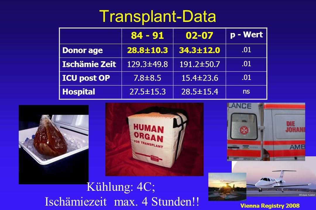 Transplant-Data Vienna Registry 2008 Kühlung: 4C; Ischämiezeit max. 4 Stunden!! 84 - 9102-07 p - Wert Donor age28.8±10.334.3±12.0.01 Ischämie Zeit129.