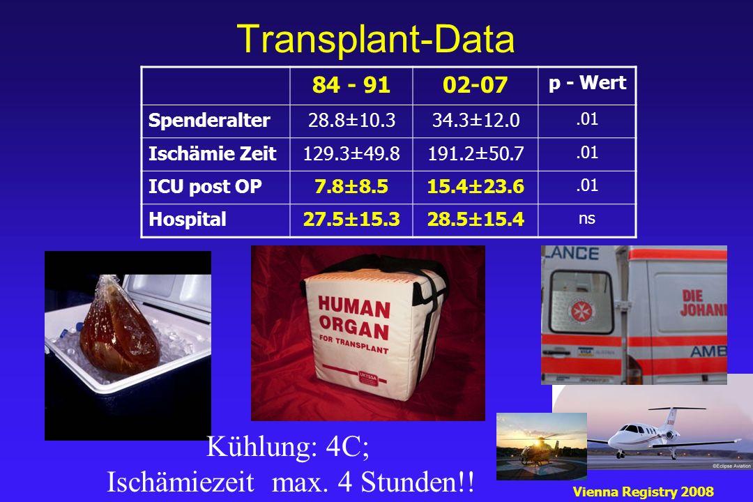 Transplant-Data Vienna Registry 2008 Kühlung: 4C; Ischämiezeit max. 4 Stunden!! 84 - 9102-07 p - Wert Spenderalter28.8±10.334.3±12.0.01 Ischämie Zeit1