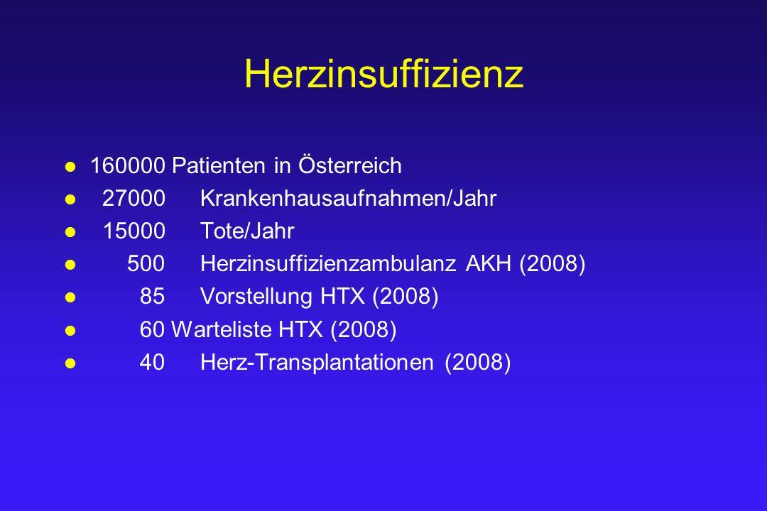 Herzinsuffizienz 160000 Patienten in Österreich 27000 Krankenhausaufnahmen/Jahr 15000 Tote/Jahr 500Herzinsuffizienzambulanz AKH (2008) 85Vorstellung H