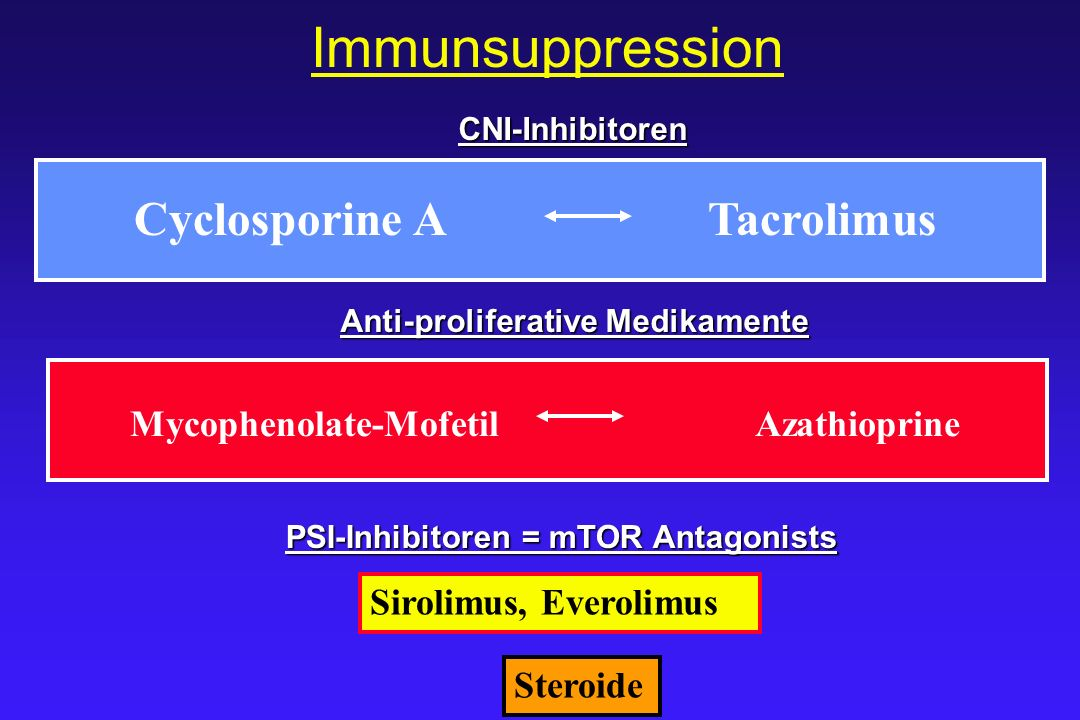 Immunsuppression Cyclosporine ATacrolimus Mycophenolate-MofetilAzathioprine Sirolimus, Everolimus Steroide Anti-proliferative Medikamente CNI-Inhibito