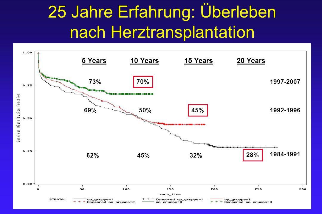 25 Jahre Erfahrung: Überleben nach Herztransplantation 5 Years 10 Years 15 Years 20 Years 28% 32%45%62% 45% 50%69% 73% 70% 1984-1991 1992-1996 1997-20