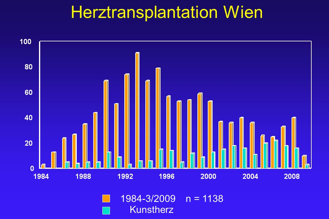 Herztransplantation Wien 1984-3/2009 n = 1138 Kunstherz