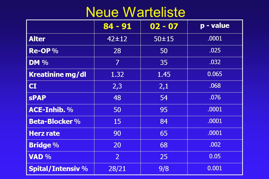 Neue Warteliste 84 - 9102 - 07 p - value Alter42±1250±15.0001 Re-OP %2850.025 DM %735.032 Kreatinine mg/dl1.321.45 0.065 CI2,32,1.068 sPAP4854.076 ACE-Inhib.
