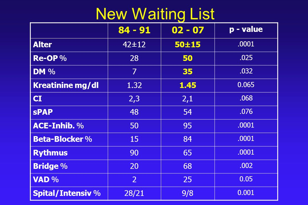 New Waiting List 84 - 9102 - 07 p - value Alter42±1250±15.0001 Re-OP %2850.025 DM %735.032 Creatinine mg/dl1.321.45 0.065 CI2,32,1.068 sPAP4854.076 ACE-Inhib.