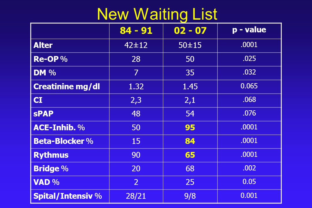 New Waiting List 84 - 9102 - 07 p - value Alter42±1250±15.0001 Re-OP %2850.025 DM %735.032 Kreatinine mg/dl1.321.45 0.065 CI2,32,1.068 sPAP4854.076 ACE-Inhib.
