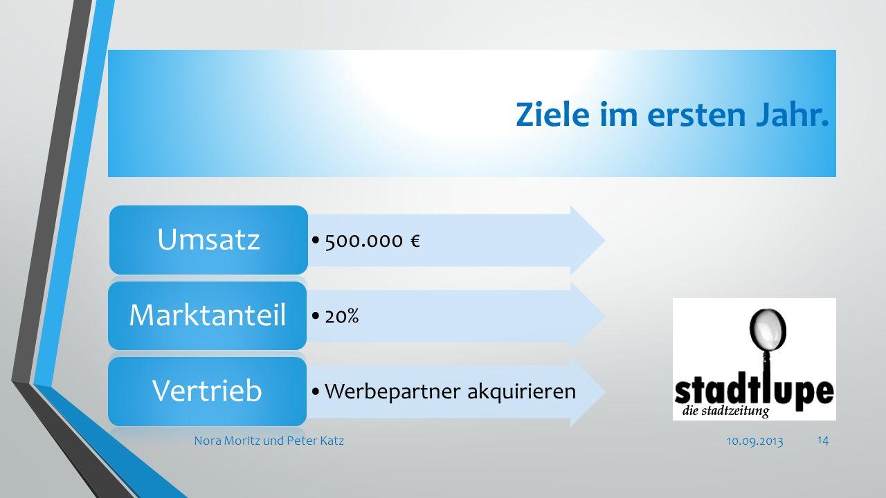 Ziele im ersten Jahr. 10.09.2013Nora Moritz und Peter Katz 14 500.000 Umsatz 20% Marktanteil Werbepartner akquirieren Vertrieb