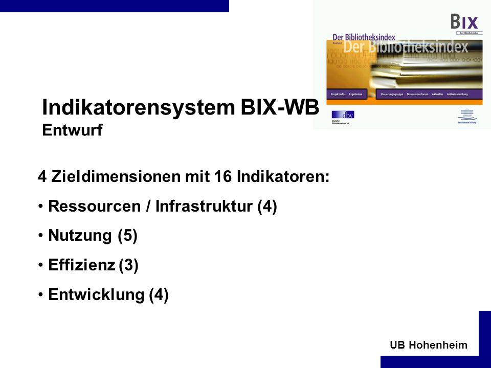 UB Hohenheim Indikatorensystem BIX-WB Entwurf 4 Zieldimensionen mit 16 Indikatoren: Ressourcen / Infrastruktur (4) Nutzung (5) Effizienz (3) Entwicklung (4)