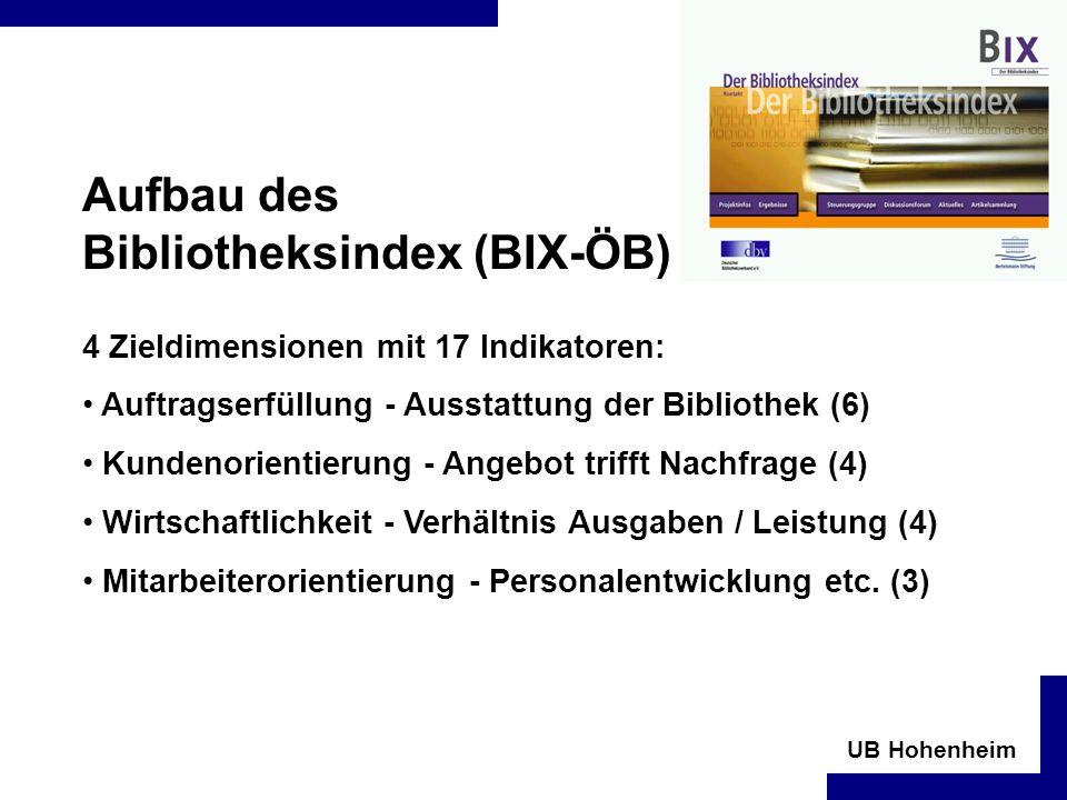 UB Hohenheim Aufbau des Bibliotheksindex (BIX-ÖB) 4 Zieldimensionen mit 17 Indikatoren: Auftragserfüllung - Ausstattung der Bibliothek (6) Kundenorientierung - Angebot trifft Nachfrage (4) Wirtschaftlichkeit - Verhältnis Ausgaben / Leistung (4) Mitarbeiterorientierung - Personalentwicklung etc.