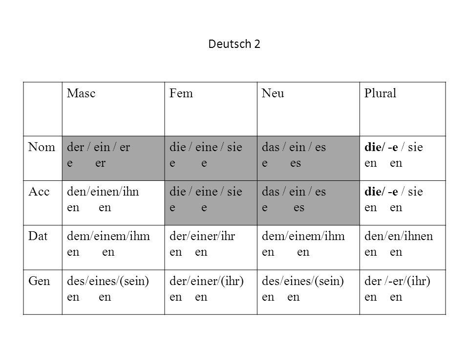 Deutsch 2 MascFemNeuPlural Nomder / ein / er e er die / eine / sie e das / ein / es e es die/ -e / sie en Accden/einen/ihn en die / eine / sie e das /
